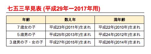 2017七五三対象年齢早見表