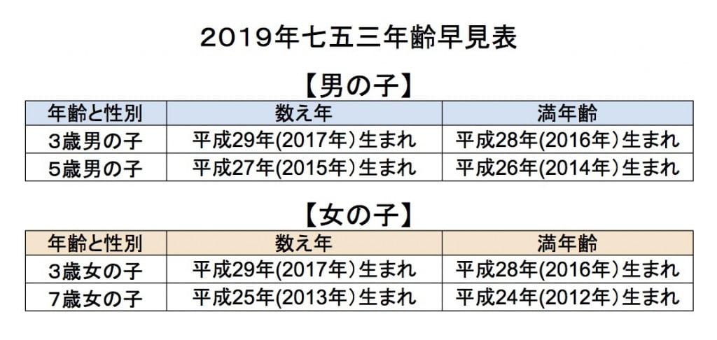 2019年七五三対象年齢早見表 - シート1